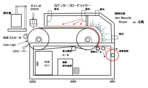 流延成膜装置カウンターフロードライヤー
