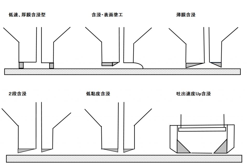 含浸及び圧膜塗工用ダイリップデザイン